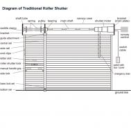 System of Roller Shutter