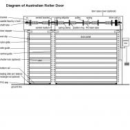 System for Roller Door
